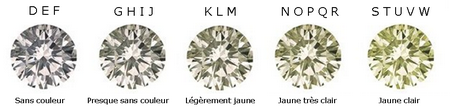 Teintes diamant blanc