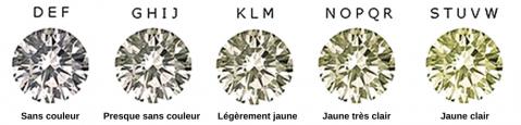 Grades couleurs diamant blanc