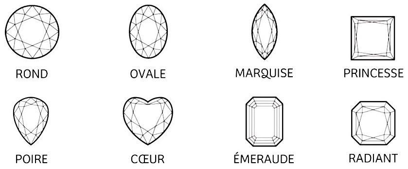 Tailles diamant